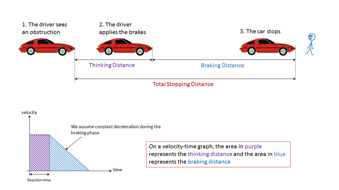 Physics Of Driving A Car